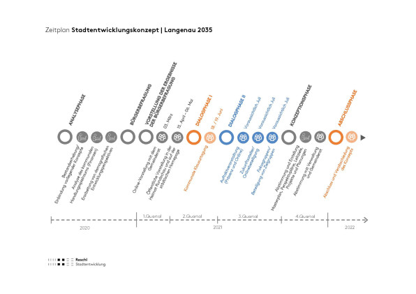 Zeitplan Stadtentwicklungsprozess